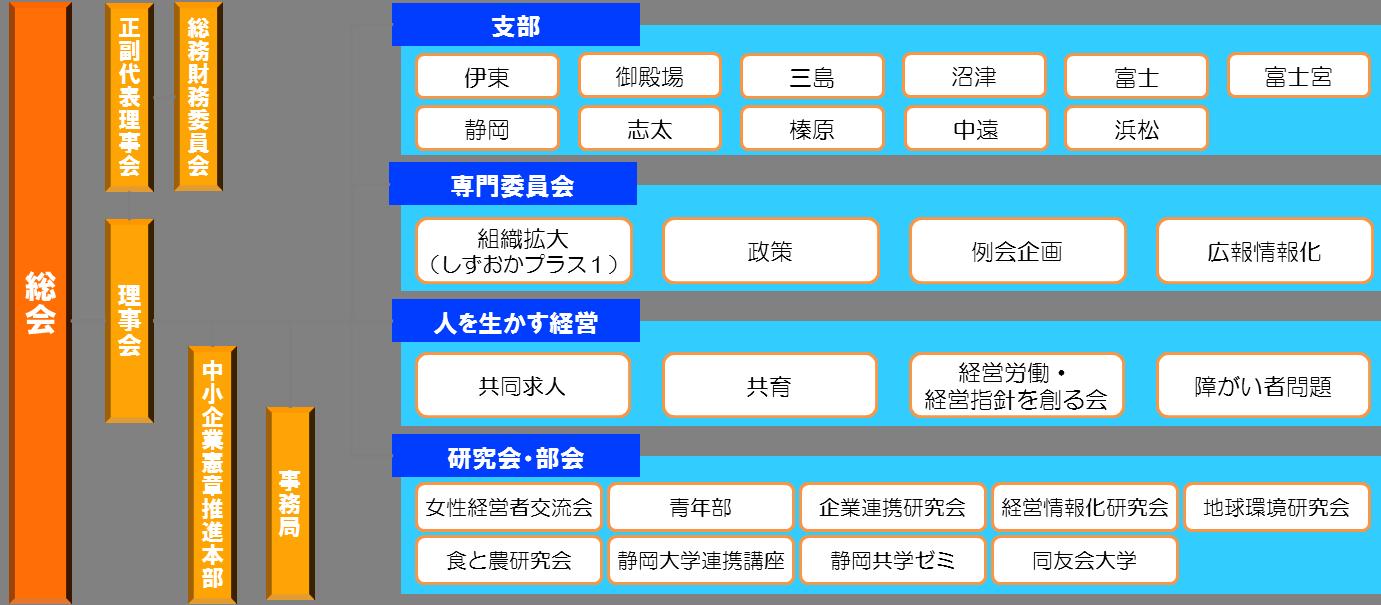 専門委員会・プロジェクト